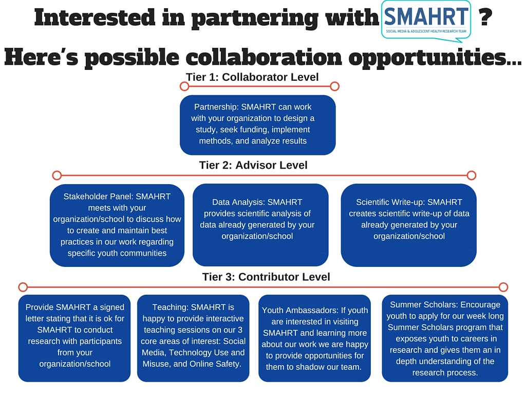 SMAHRT Collaboration Opportunities